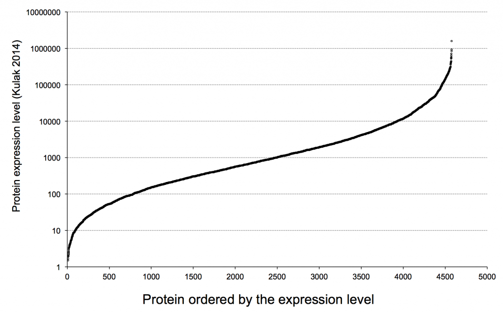 Protein expression levels in Yeast